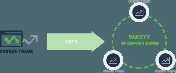 MT4 Trade Copier plugin